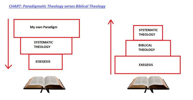 biblical word view 2