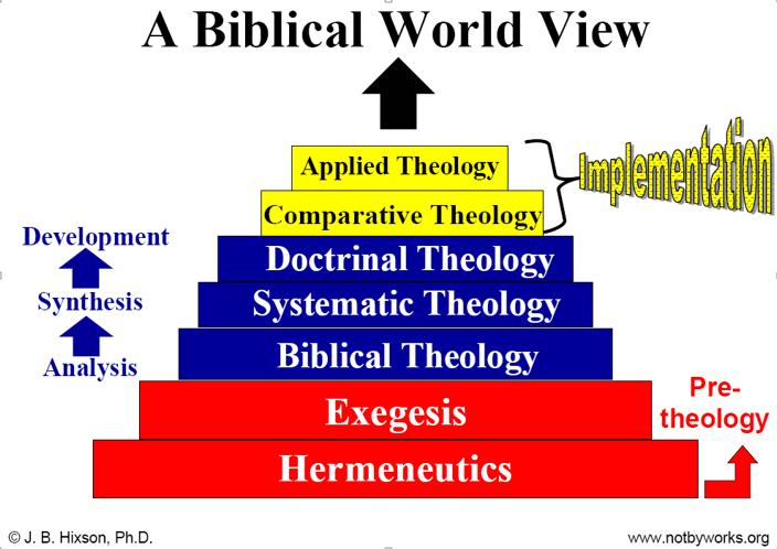 biblical world view