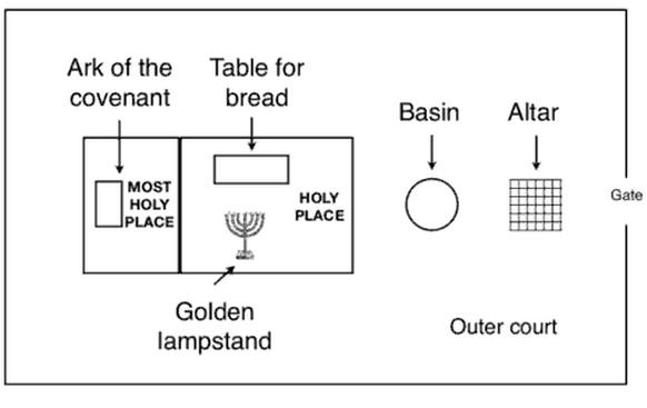 plan of tabernacle